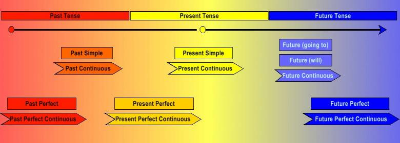 Timeline of the different verb tenses in English