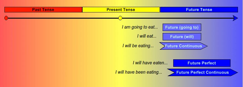 Timeline of the future tenses