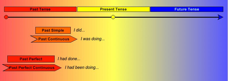 Timeline of the past tenses